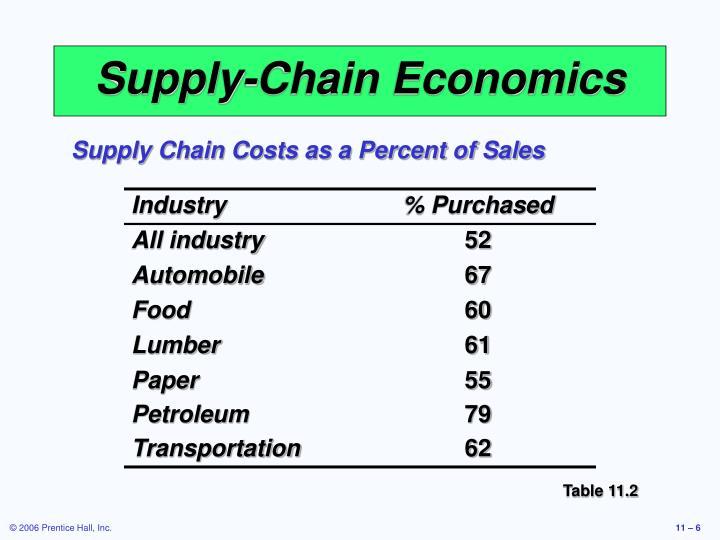 Supply-Chain Economics