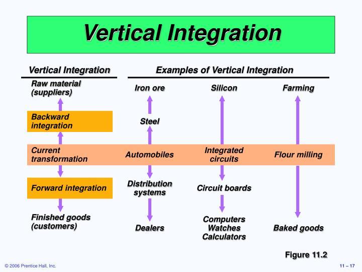 Vertical IntegrationExamples of Vertical Integration