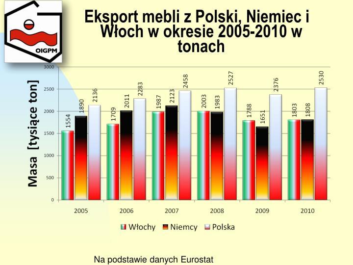 Eksport mebli z Polski, Niemiec i Włoch w okresie 2005-2010 w tonach