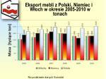 eksport mebli z polski niemiec i w och w okresie 2005 2010 w tonach