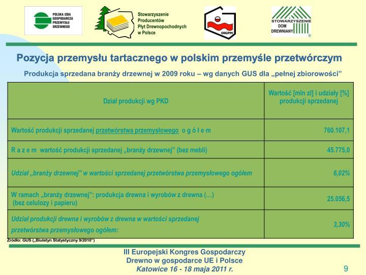 Pozycja przemysłu tartacznego w polskim przemyśle przetwórczym