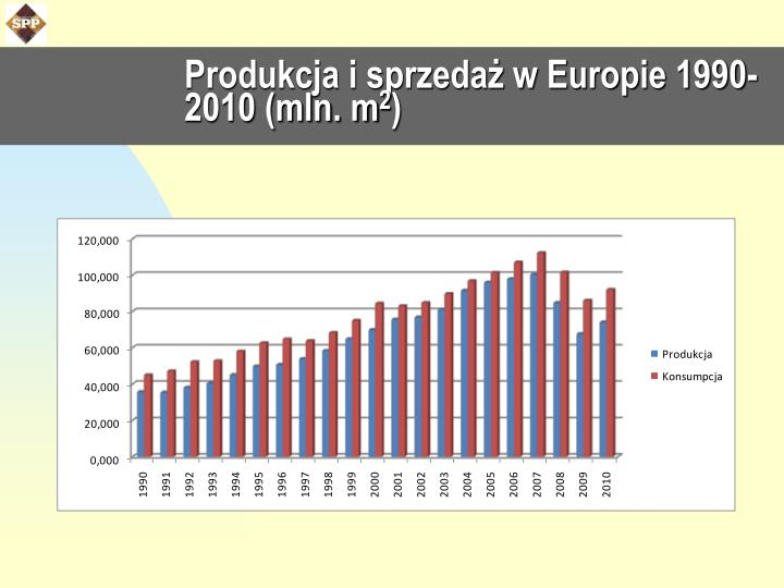 Produkcja i sprzedaż w Europie 1990-2010 (mln. m