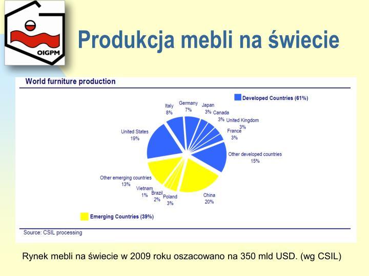 Produkcja mebli na świecie