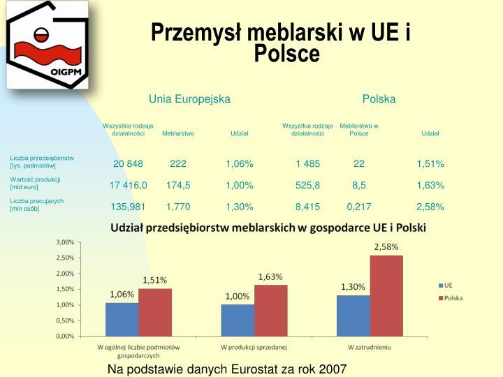 Przemysł meblarski w UE i Polsce