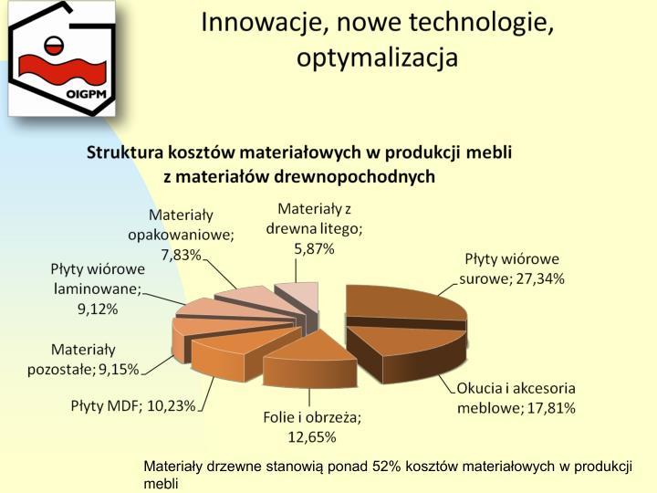 Materiały drzewne stanowią ponad 52% kosztów materiałowych w produkcji mebli