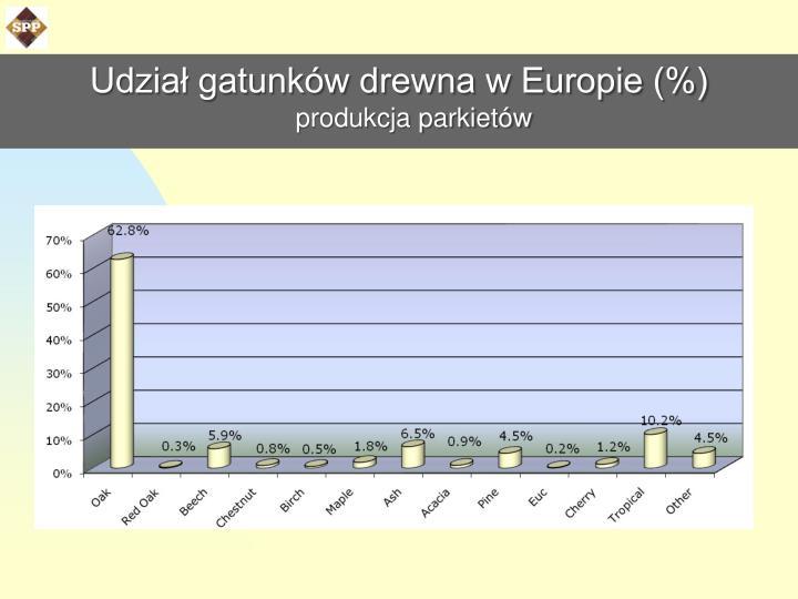 Udział gatunków drewna w Europie (%)