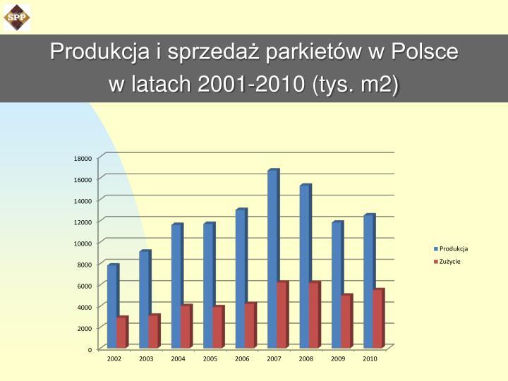 Produkcja i sprzedaż parkietów w Polsce