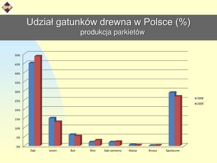 Udział gatunków drewna w Polsce (%)