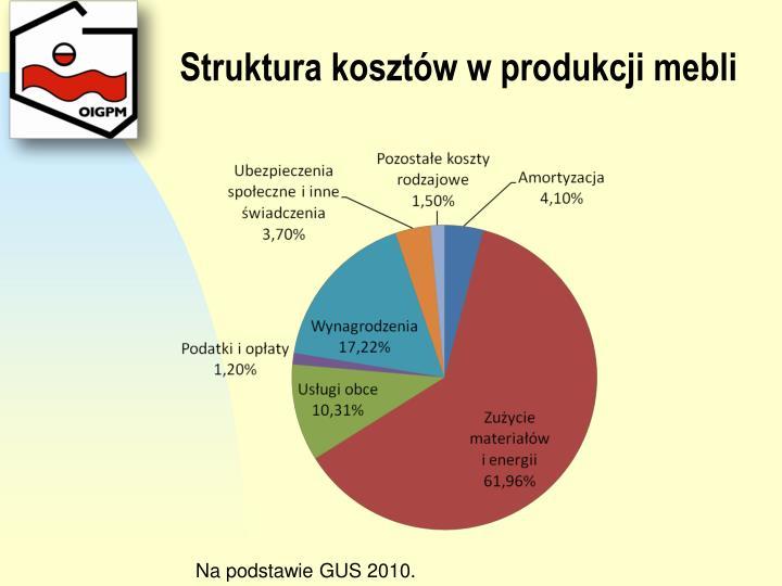 Struktura kosztów w produkcji mebli
