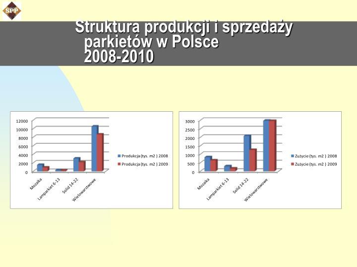 Struktura produkcji i sprzedaży parkietów w Polsce