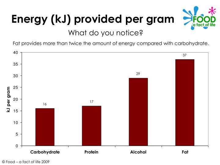 Energy (kJ) provided per gram