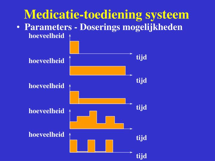 Medicatie-toediening systeem