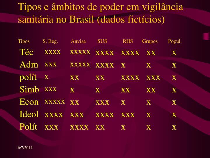 Tipos e âmbitos de poder em vigilância sanitária no Brasil (dados fictícios)
