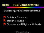 brasil pib comparativo