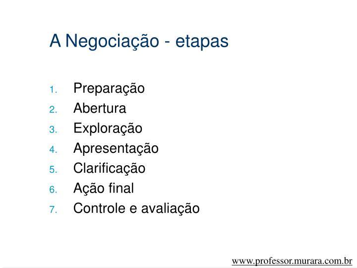 A Negociação - etapas