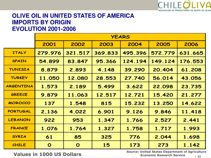 OLIVE OIL IN UNITED STATES OF AMERICA