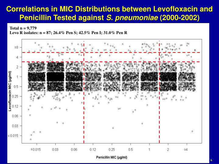 Correlations in MIC Distributions between Levofloxacin and Penicillin Tested against