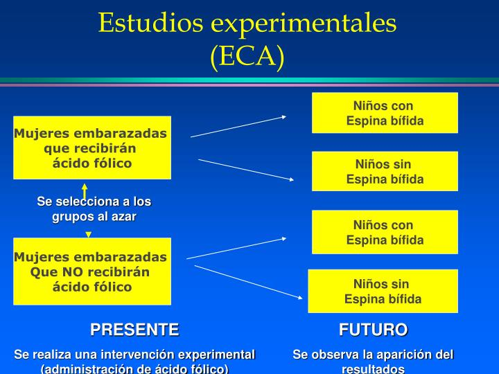 Estudios experimentales (ECA)