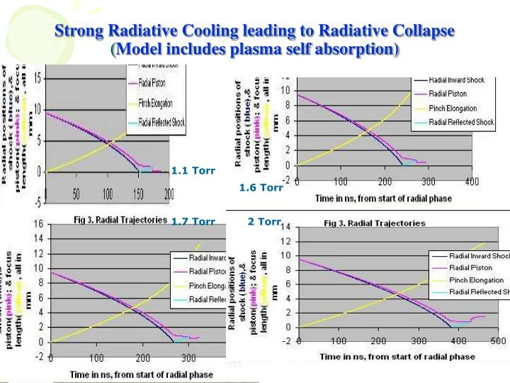 Strong Radiative Cooling leading to Radiative Collapse