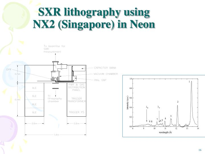 SXR lithography using