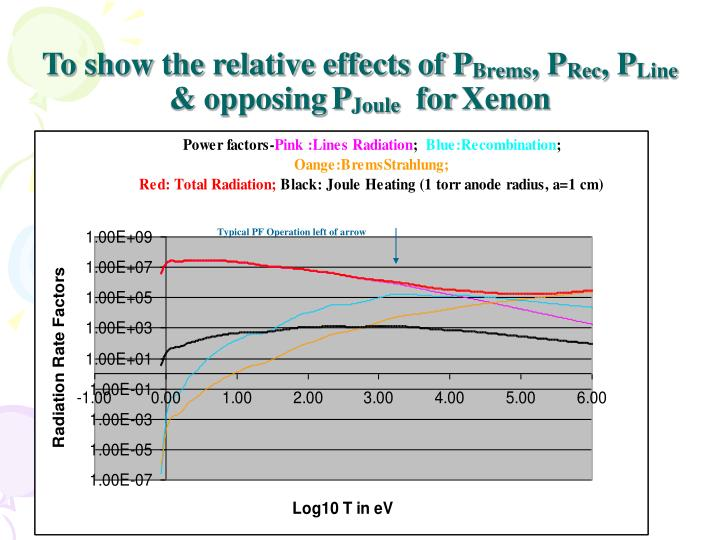 To show the relative effects of P