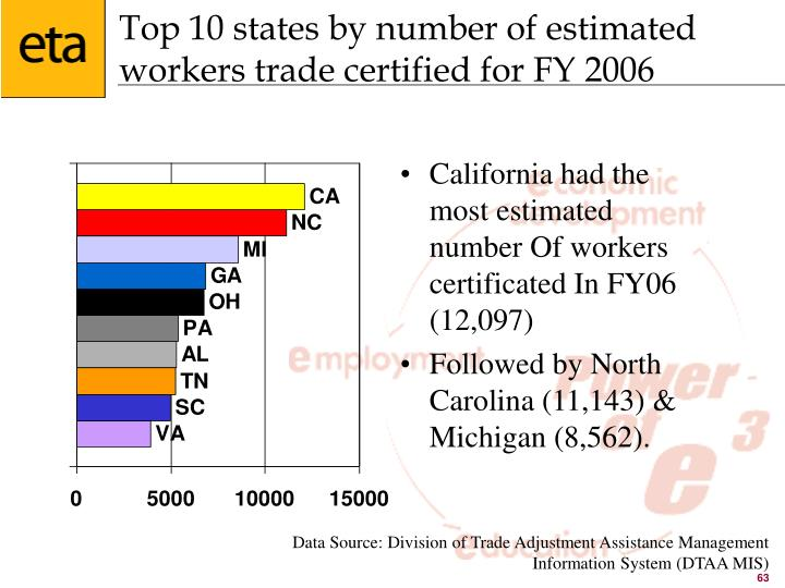 Top 10 states by number of estimated workers trade certified for FY 2006