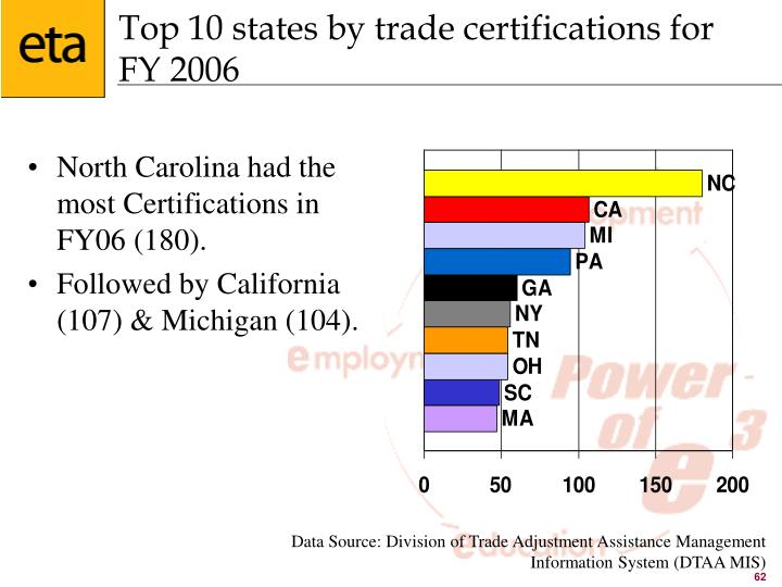 Top 10 states by trade certifications for   FY 2006