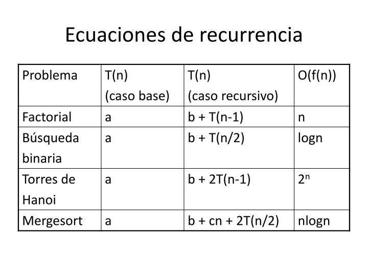 Ecuaciones de recurrencia