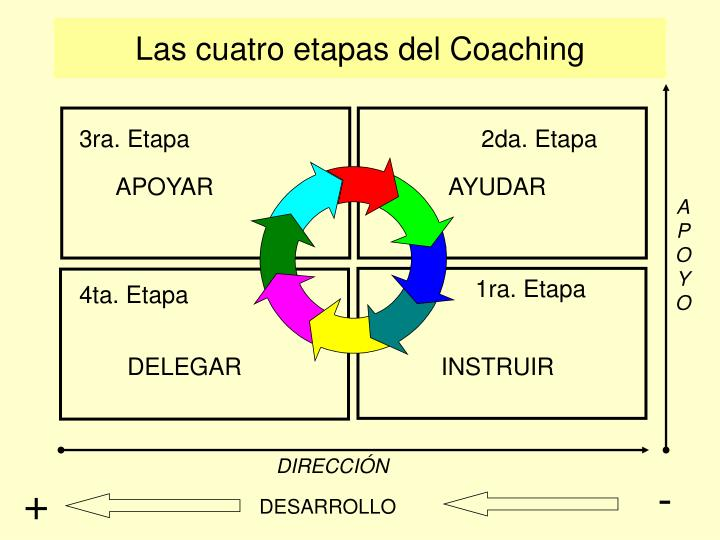 Las cuatro etapas del Coaching