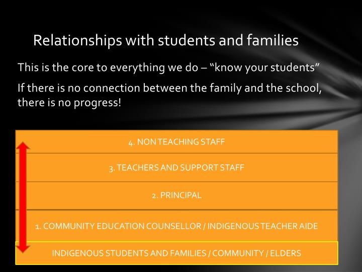 Relationships with students and families