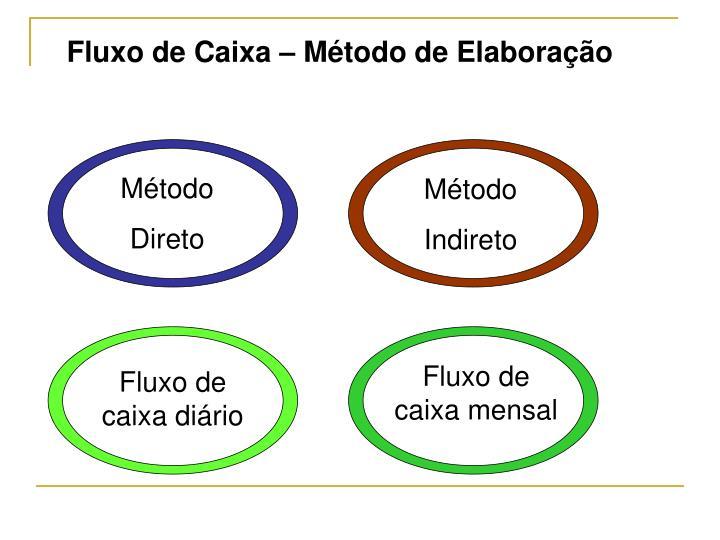 Fluxo de Caixa – Método de Elaboração