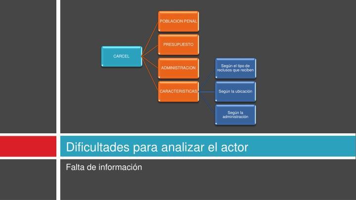 Dificultades para analizar el actor
