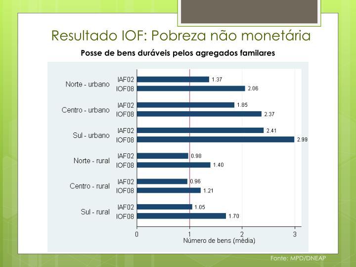 Resultado IOF: Pobreza não monetária
