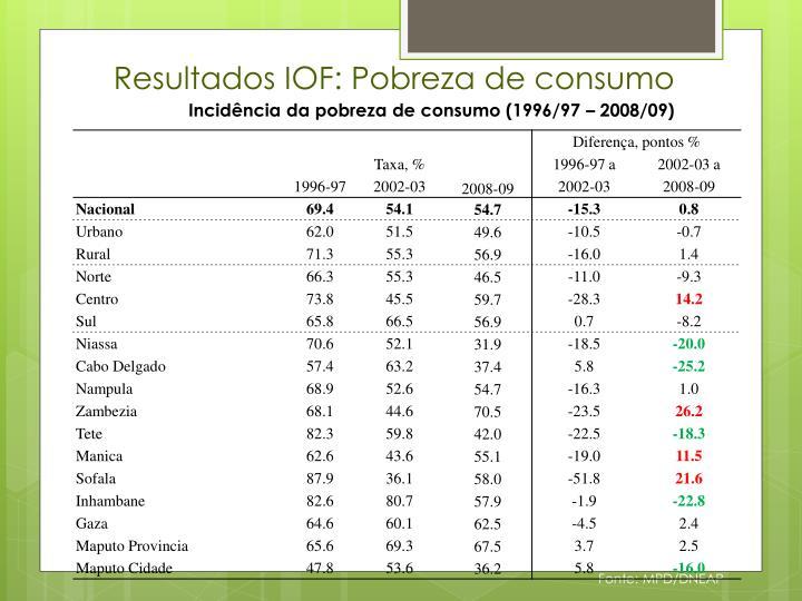 Resultados IOF: Pobreza de consumo