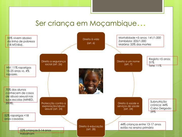 Ser criança em Moçambique