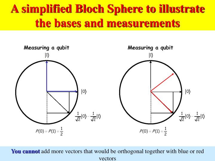 A simplified Bloch Sphere to illustrate the bases and measurements