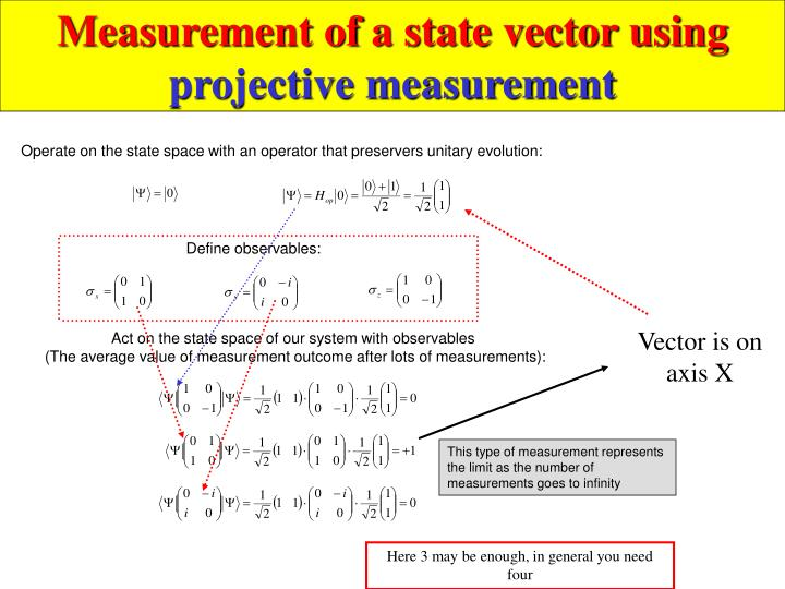 Measurement of a state vector using