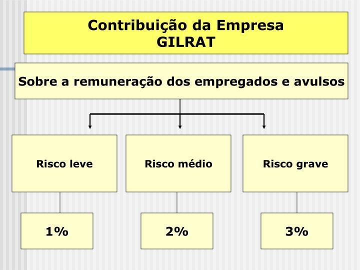 Contribuição da Empresa