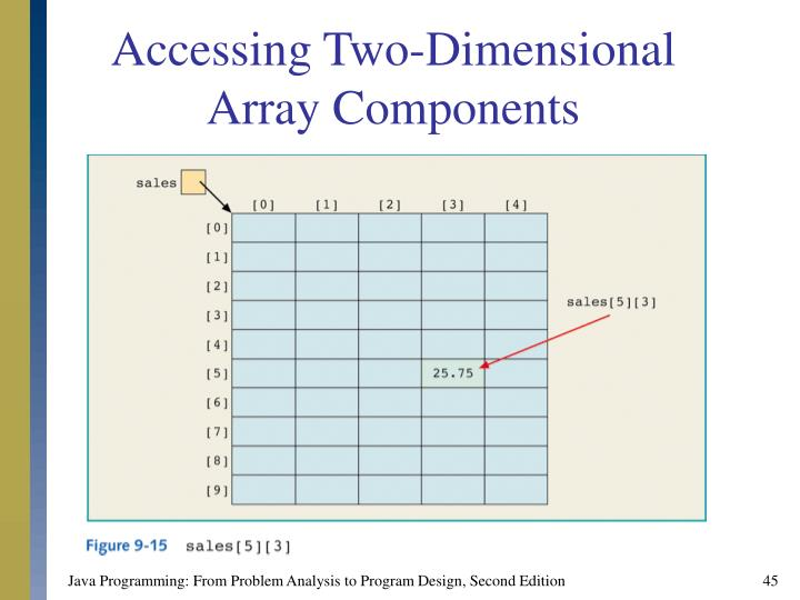 Accessing Two-Dimensional Array Components