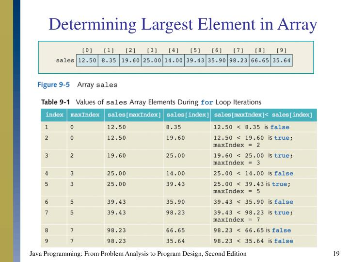 Determining Largest Element in Array