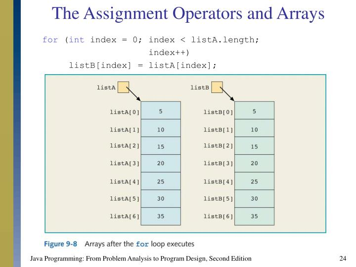 The Assignment Operators and Arrays