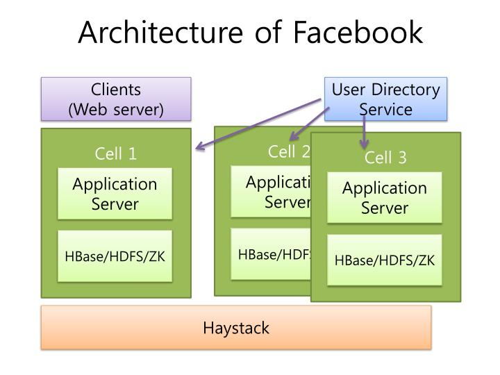 Architecture of Facebook