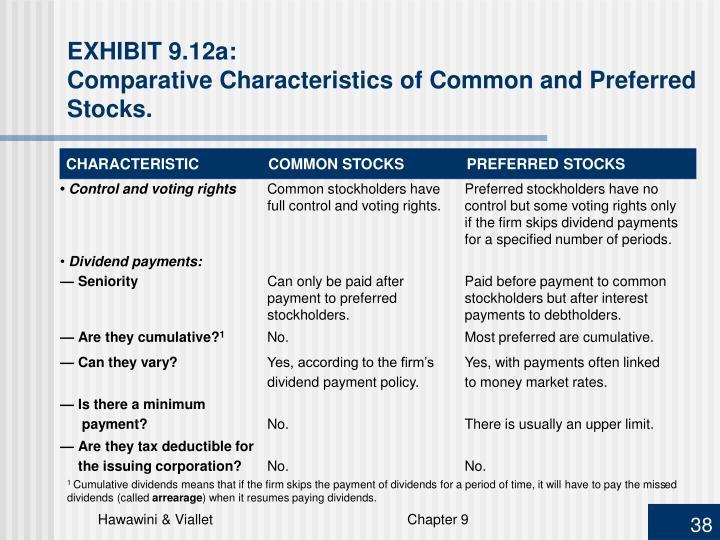 CHARACTERISTICCOMMON STOCKSPREFERRED STOCKS