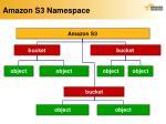 amazon s3 namespace