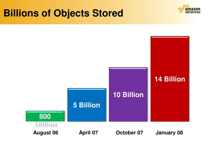 Billions of Objects Stored
