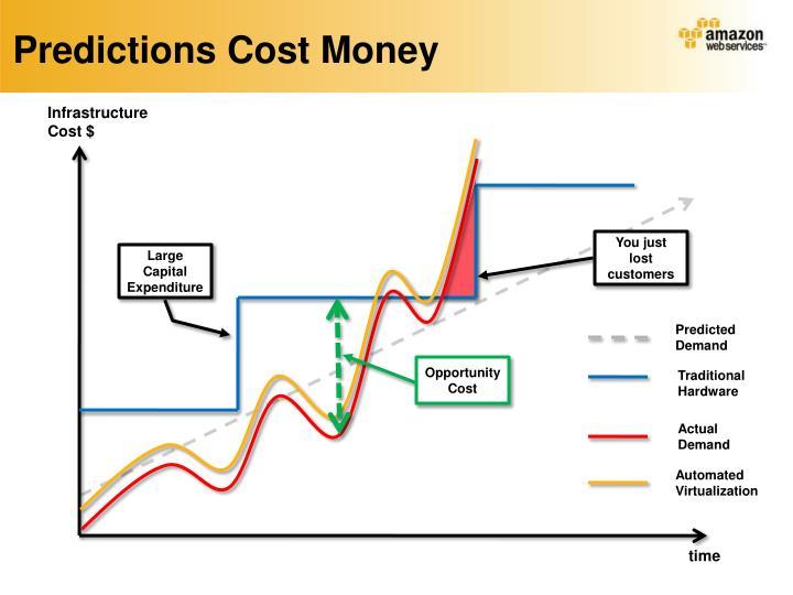 Predictions Cost Money