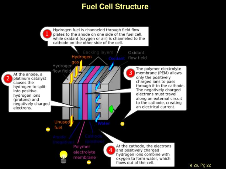Fuel Cell Structure