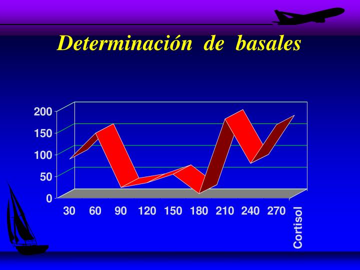 Determinación  de  basales
