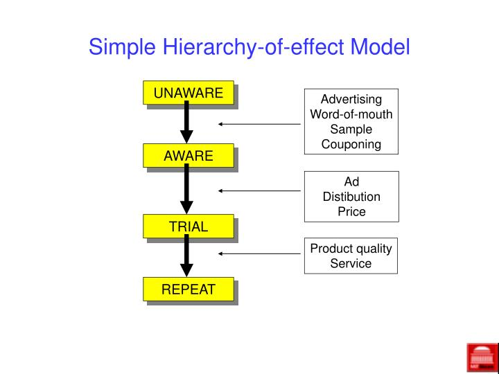 Simple Hierarchy-of-effect Model