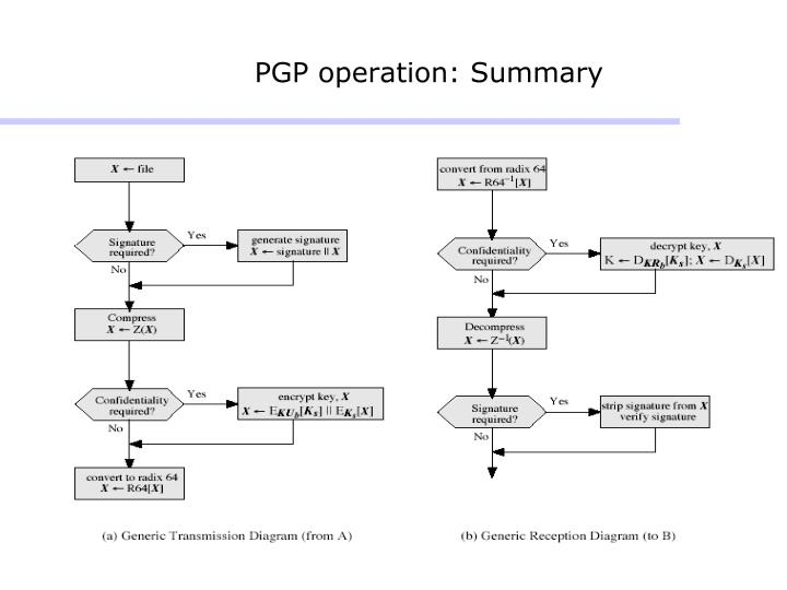 PGP operation: Summary